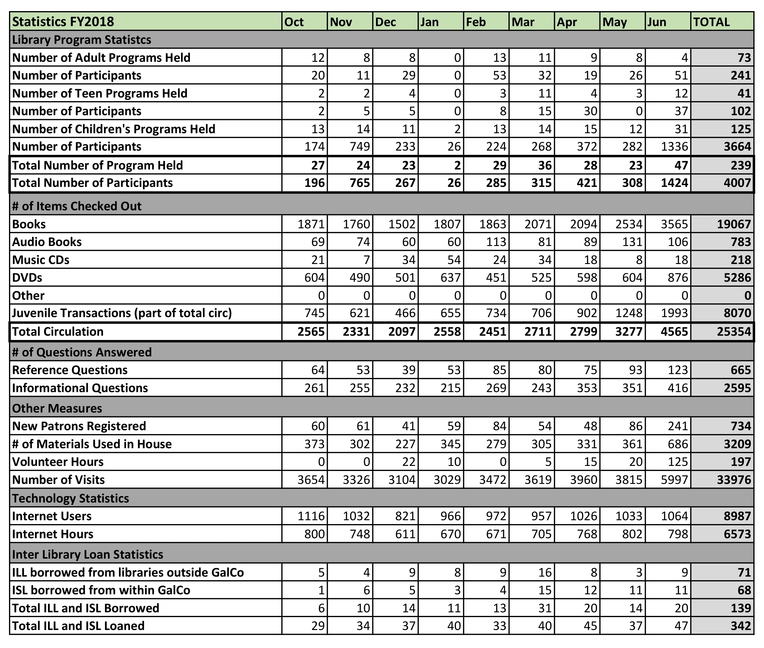 Statistics Report FY2018 - June
