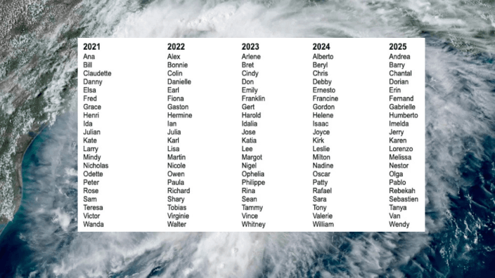 Atlantic Hurricane Season Storm Names - 2021 to 2025